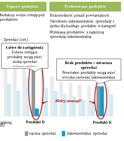 Analityczne spojrzenie na zarządzanie kategorią produktową w handlu