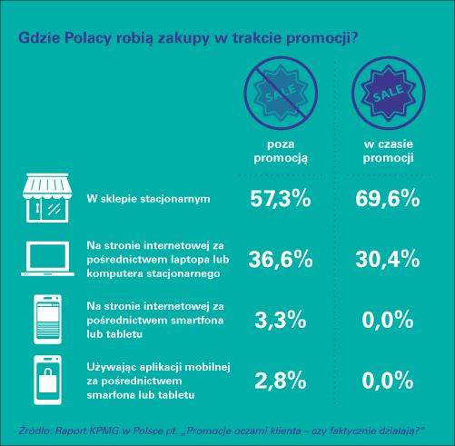 Polacy chętniej korzystają z wyprzedaży w sklepach stacjonarnych