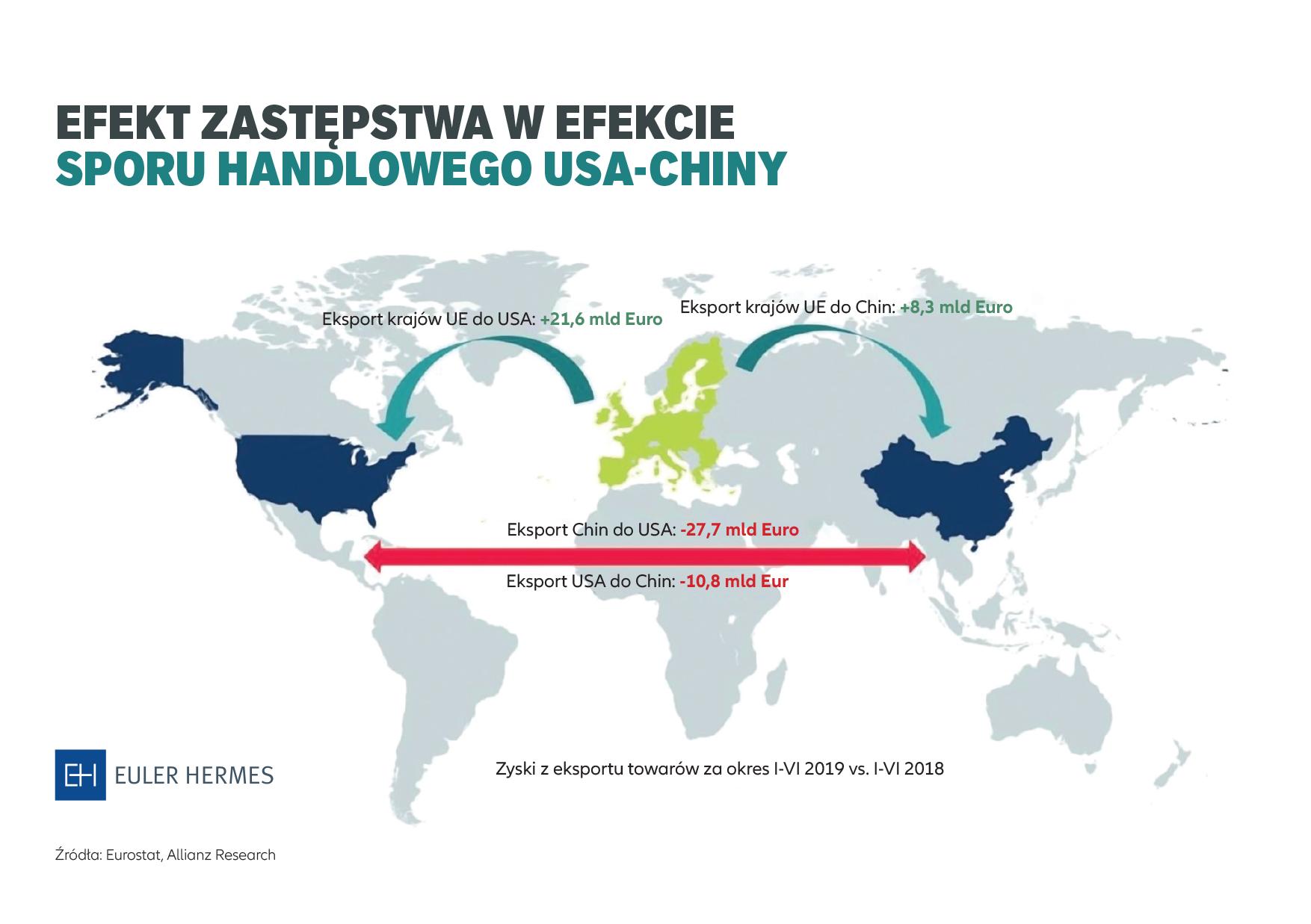 Polska zyskuje na sporze handlowym USA-Chiny