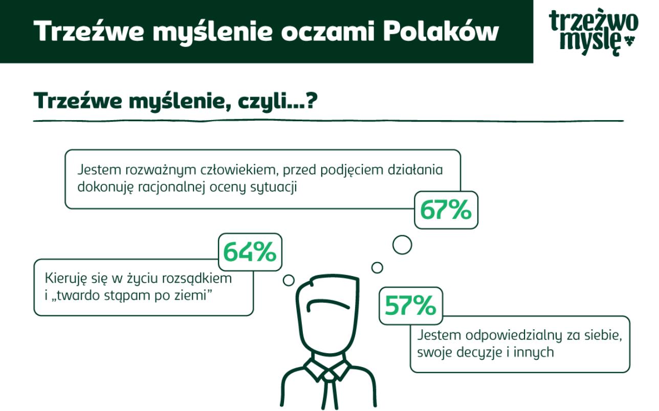Trzeźwe myślenie oczami Polaków