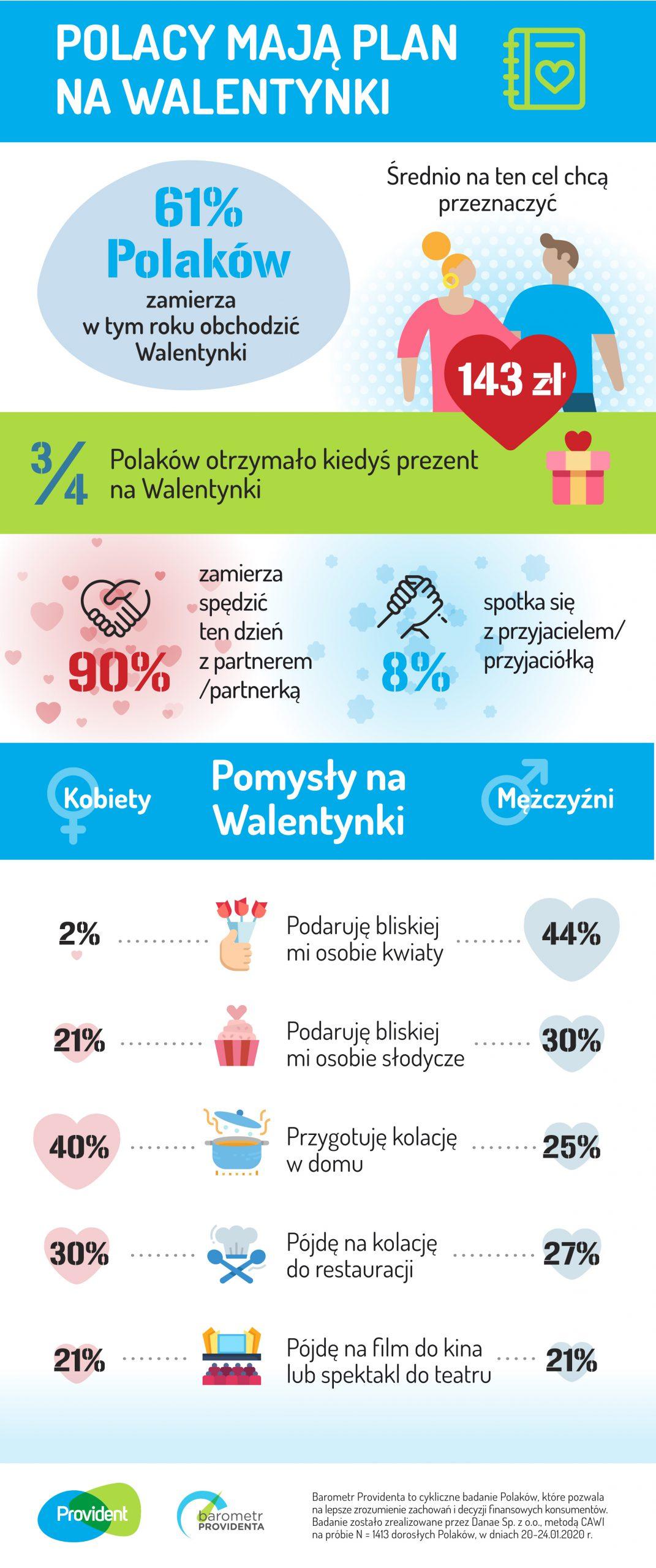 Walentynkowe wydatki Polaków