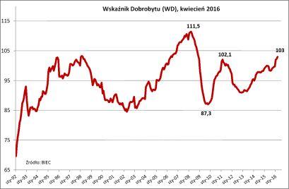 Wskaźnik Dobrobytu, kwiecień 2016