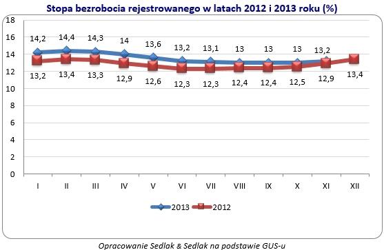 Wzrost bezrobocia w 2013 roku