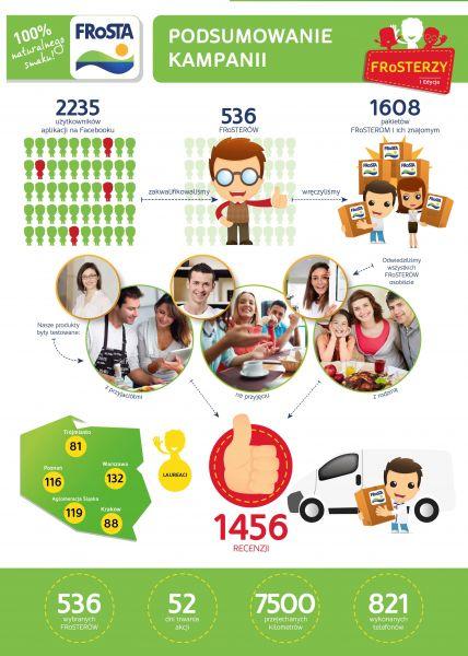 Ponad 1,6 tys. konsumentów przetestowało nowości FRoSTY