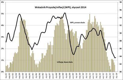 BIEC: Z niską inflacją w nowy rok