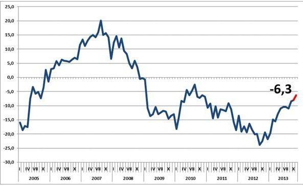 Wzrost wartości Barometru Carrefour w styczniu 2014 roku
