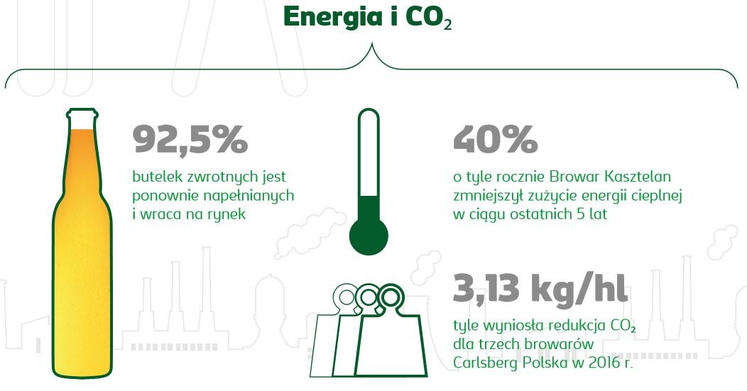 Raport Zrównoważonego Rozwoju Carlsberg Polska