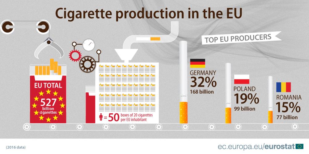 W Polsce produkuje się niemal 100 mld papierosów