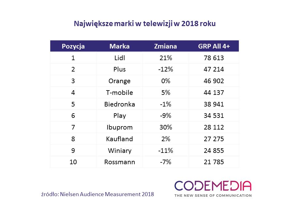 Lidl na czele rankingu marek w telewizji