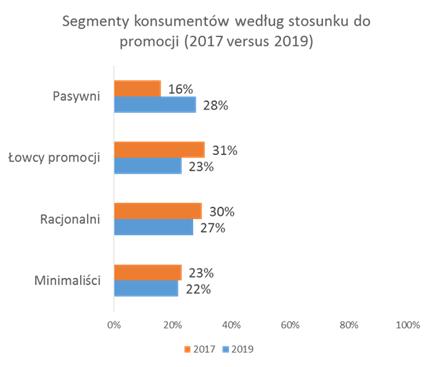 Minimaliści czy łowcy promocji – jak kupują polscy konsumenci?
