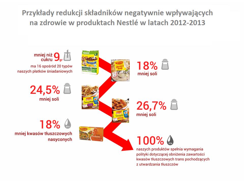 Nestlé zmniejsza ilość soli w swoich produktach