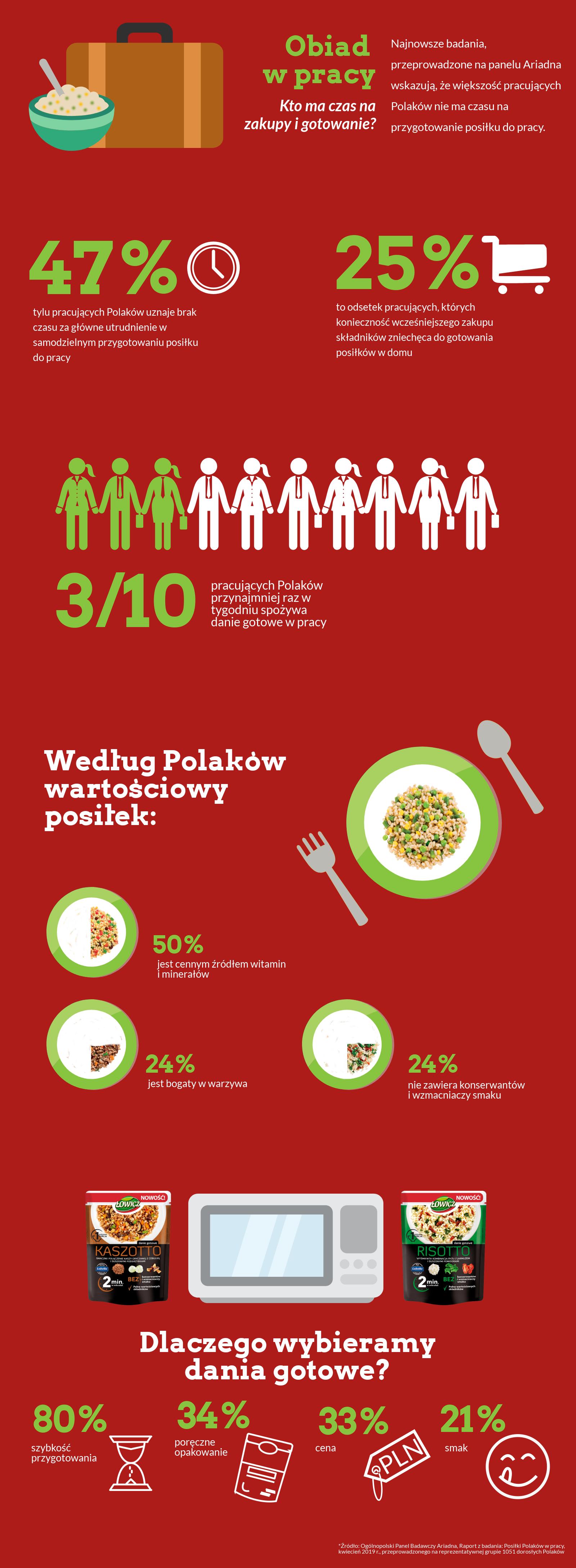 Polacy wybierają dania gotowe