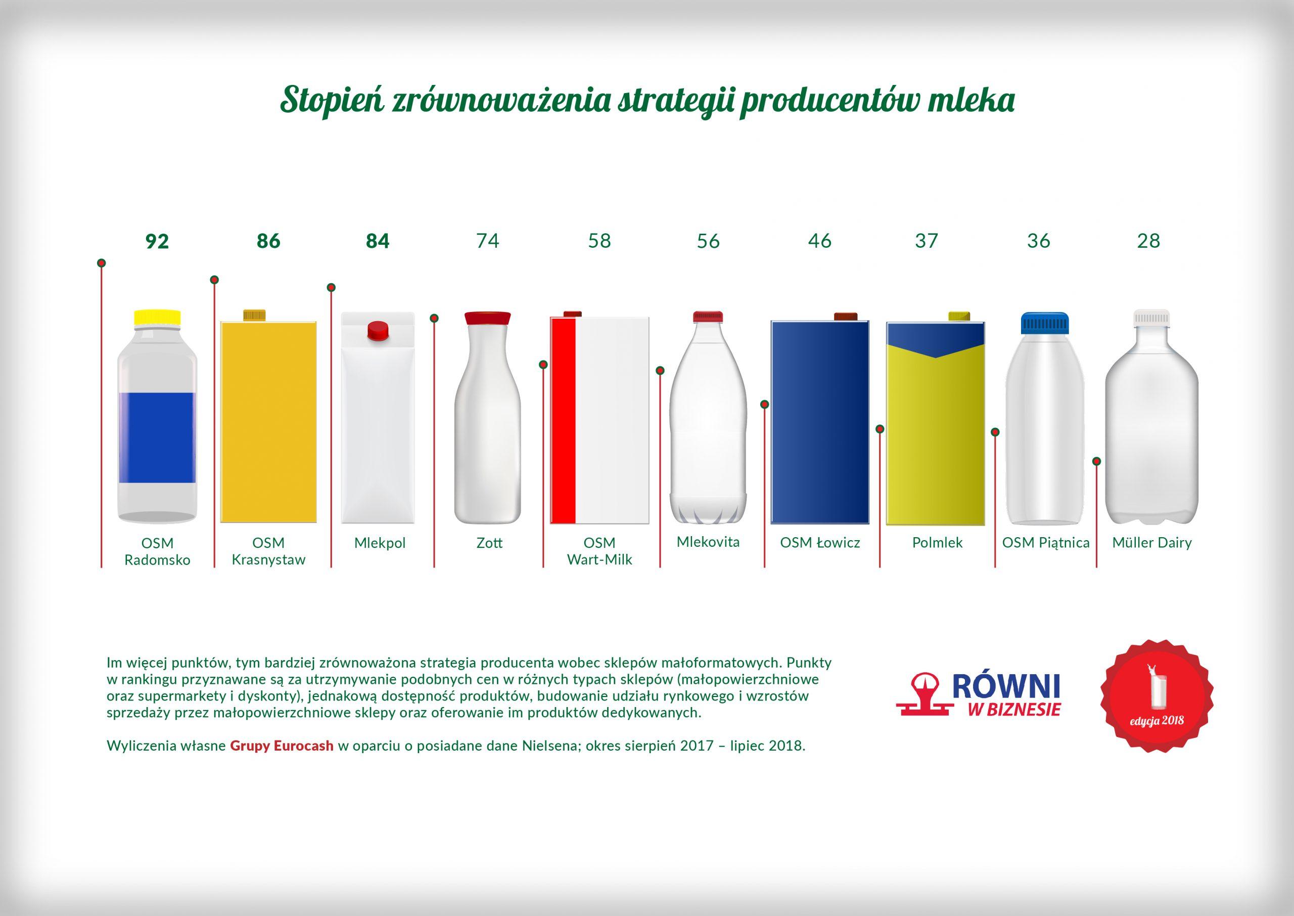 Ranking Równi w Biznesie: mleko