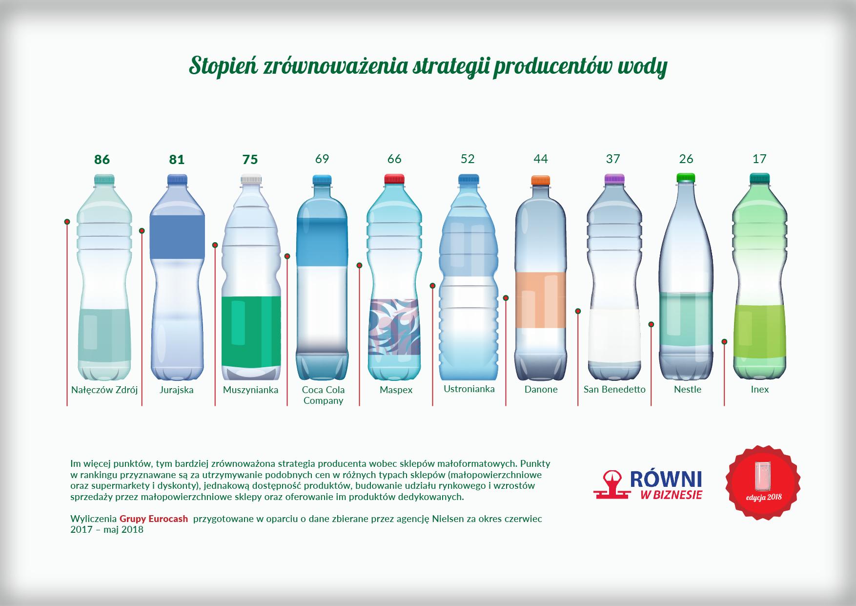 Równi w biznesie: woda