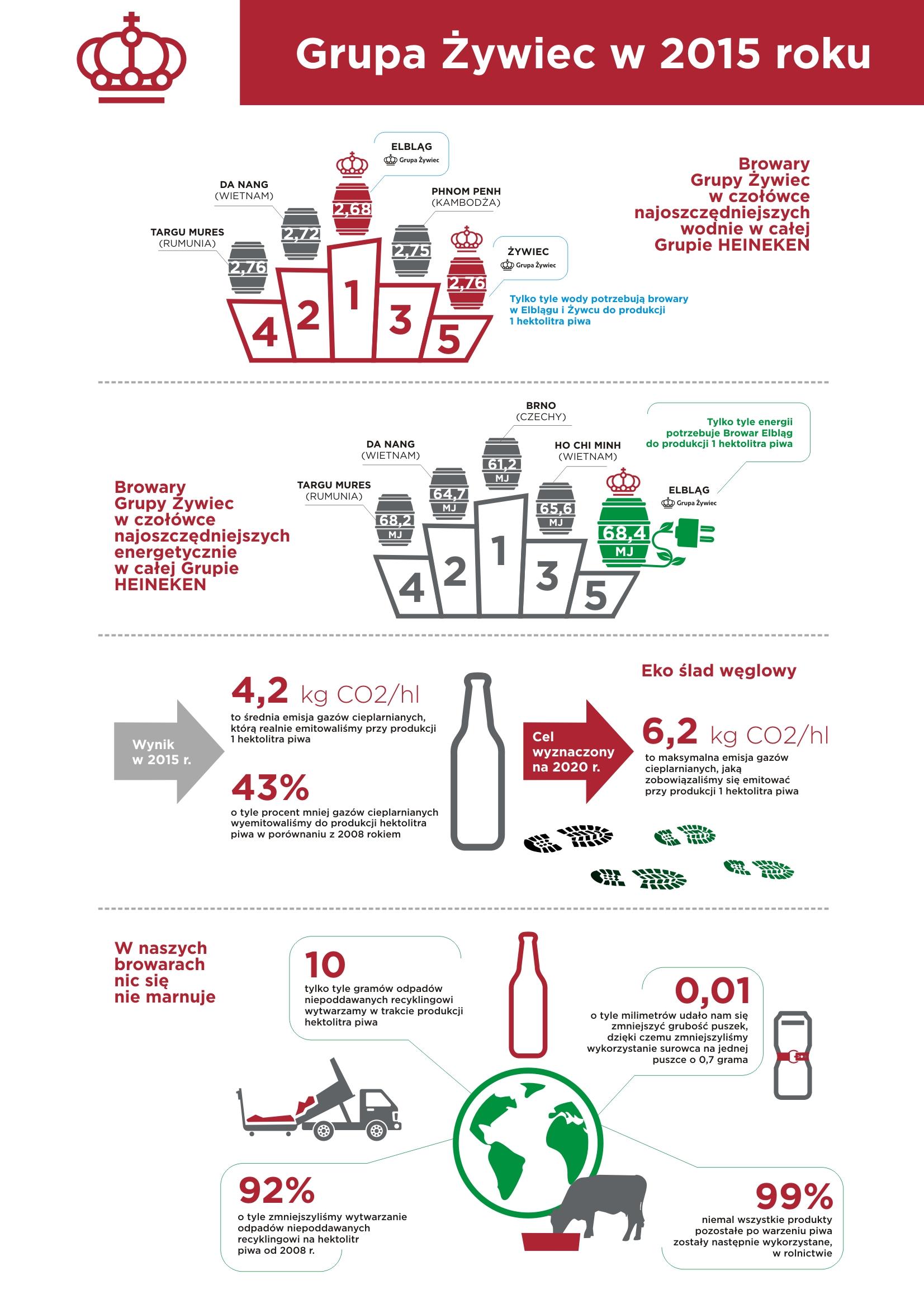 Światowy Dzień Ziemi: piwo jest eko