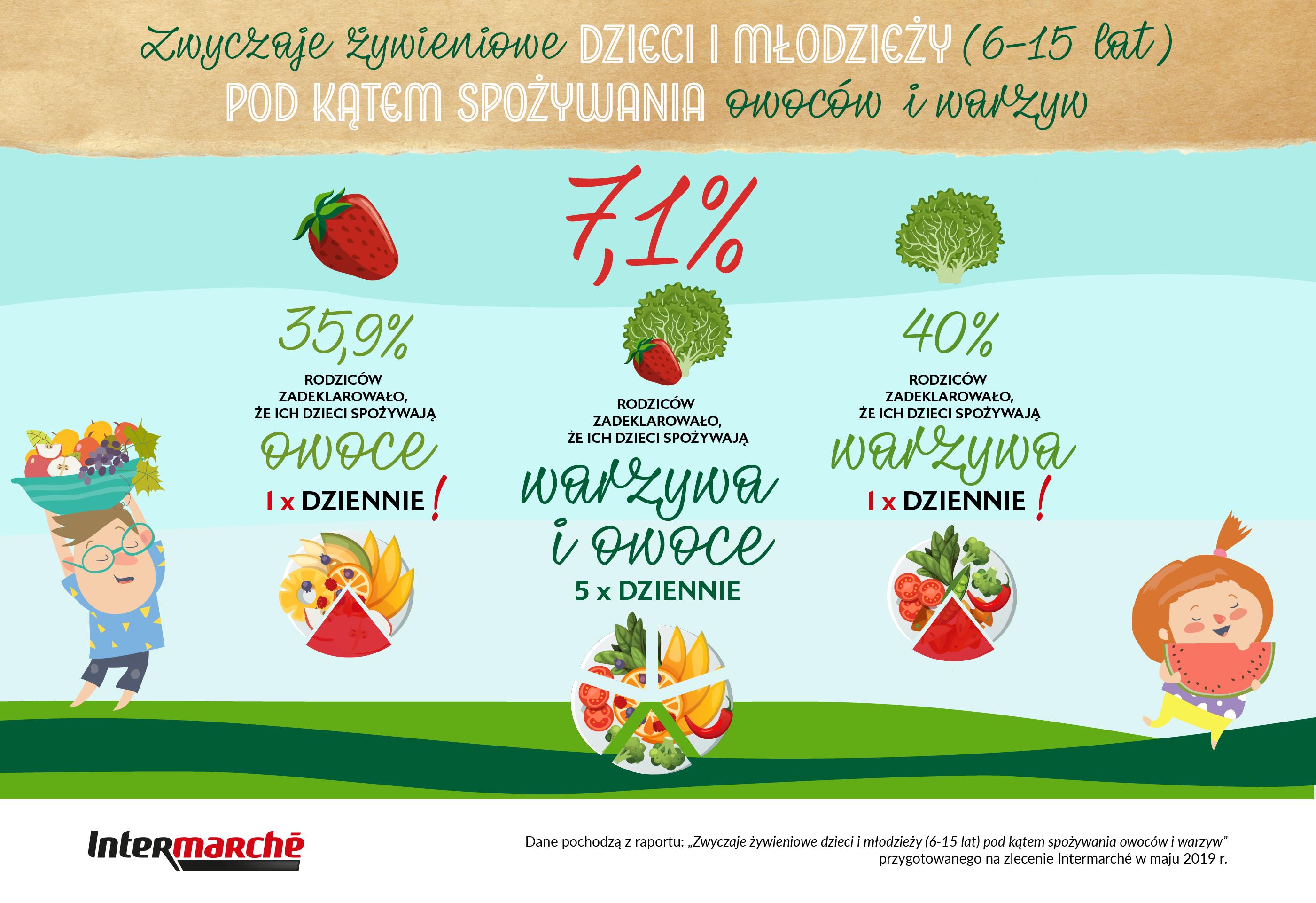 Ile owoców i warzyw jedzą dzieci?