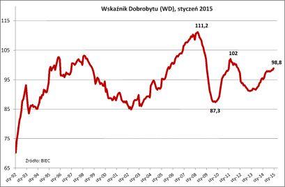 BIEC: Wskaźnik Dobrobytu, styczeń 2015