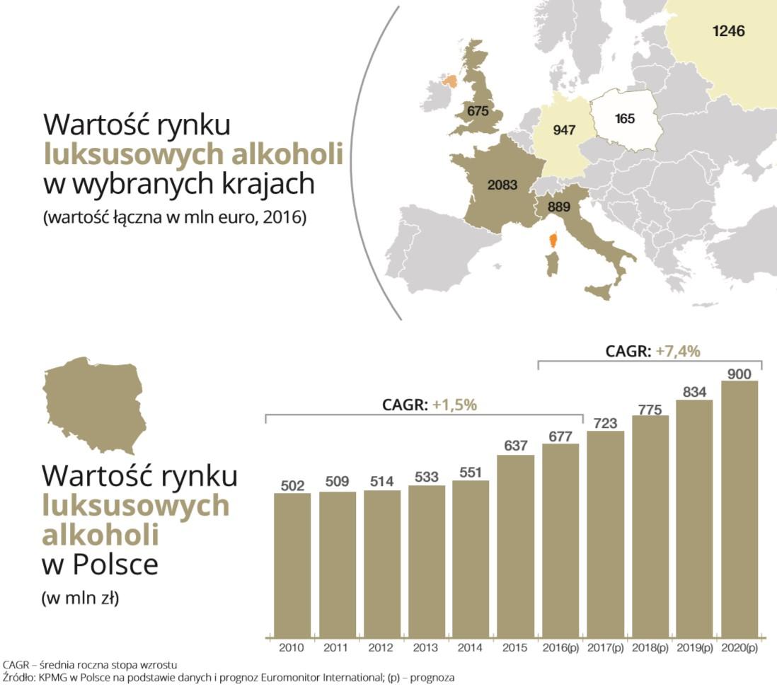 Rynek whisky w Polsce