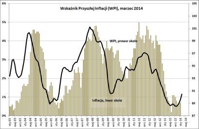 BIEC: Z niską inflacją przez pierwsze półrocze