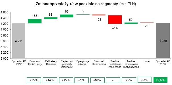 Sprzedaż Grupy Eurocash wyniosła w IV kwartale 2013 r. – 4,23 mld zł
