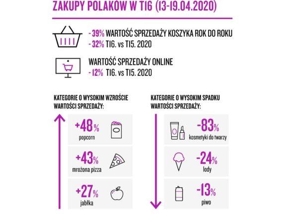 Nielsen: zakupy Polaków w tygodniu 16. (13-19.04.2020)