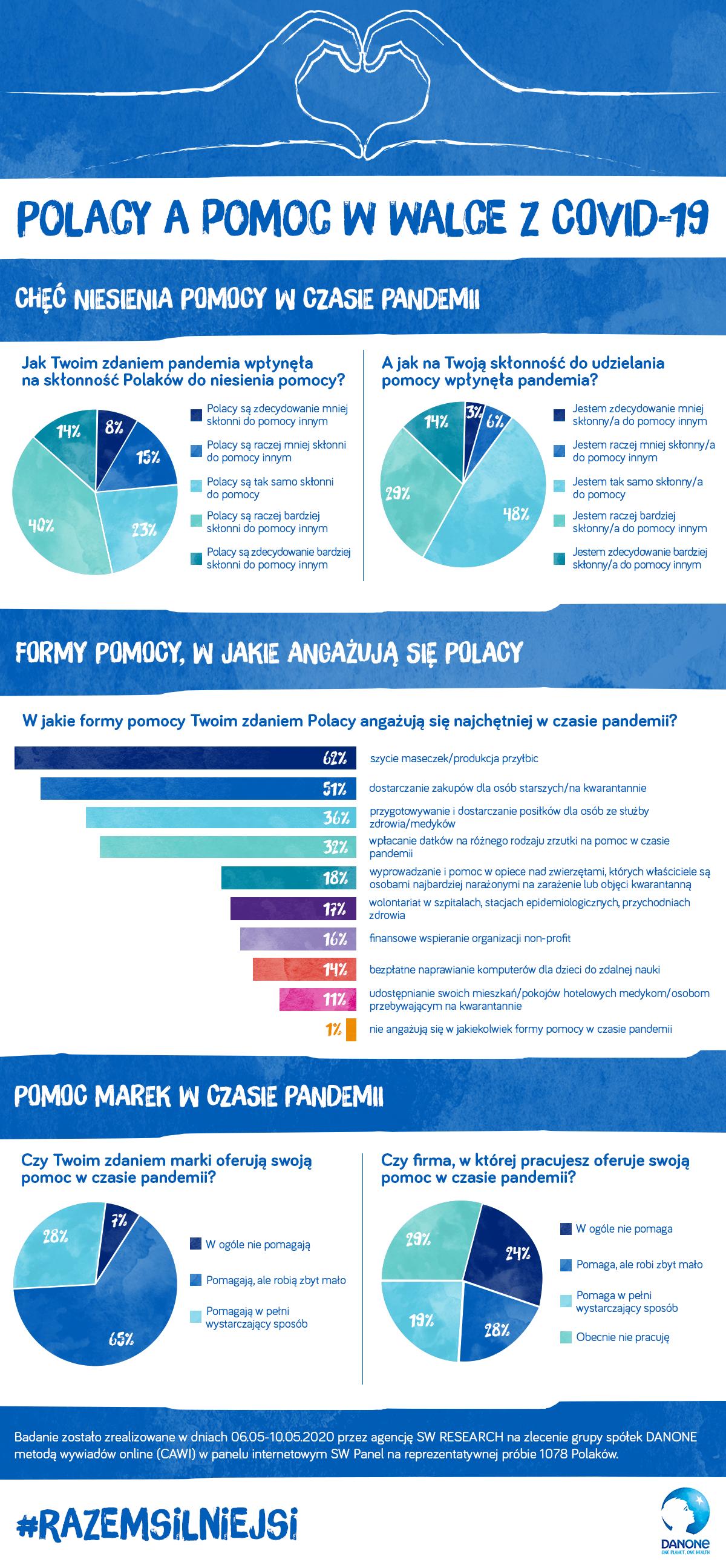 Badanie Danone: Polacy a pomoc w walce z Covid-19