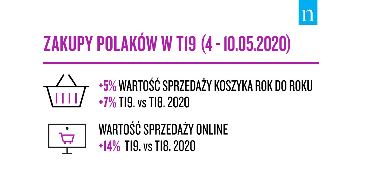 Nielsen: zakupy Polaków w dniach 4-10.05.2020