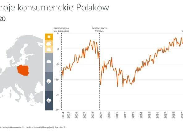 GfK: W lipcu dalsza poprawa klimatu konsumenckiego