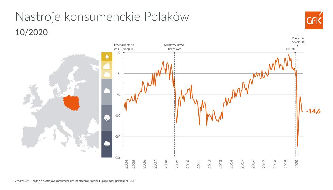 Nastroje polskich konsumentów