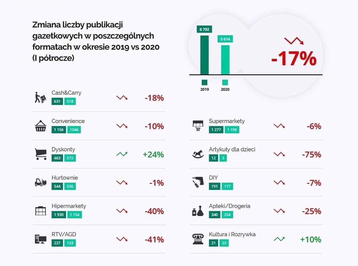 Sieci handlowe zmniejszają nakłady i objętość gazetek z promocjami
